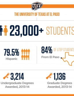 UTEP Does Heavy Lifting in Conferring STEM Degrees to Latinos