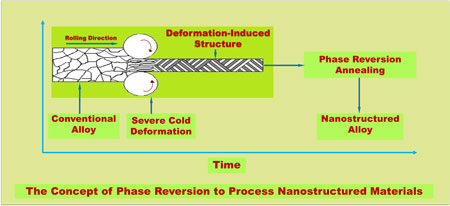Photo of the process to make a Nanostructured Alloy provided by Devesh Misra, Ph. D.